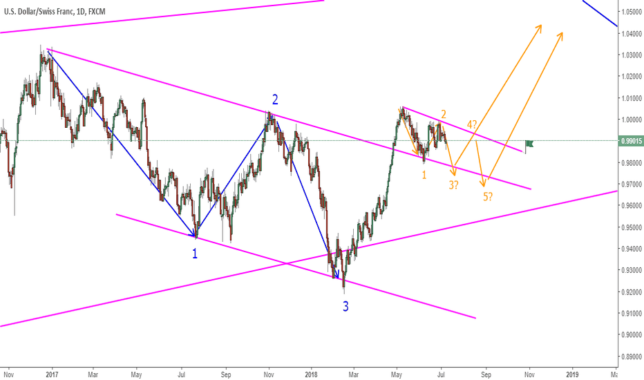 USDCHF: USDCHF One Or Two More Moves Before The Big Break?