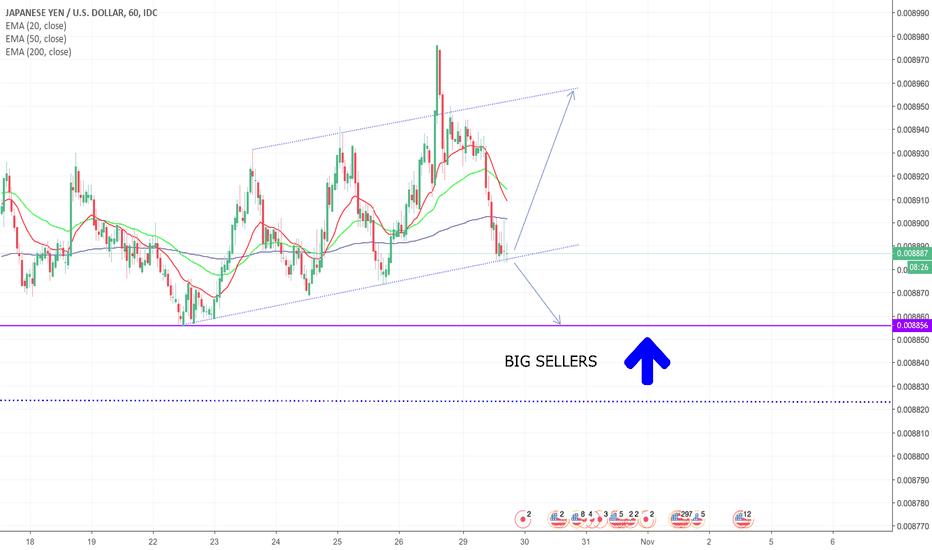 JPYUSD: JPY/USD - Which Way?