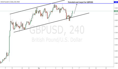 GBPUSD: Buy Setup GbpUsd