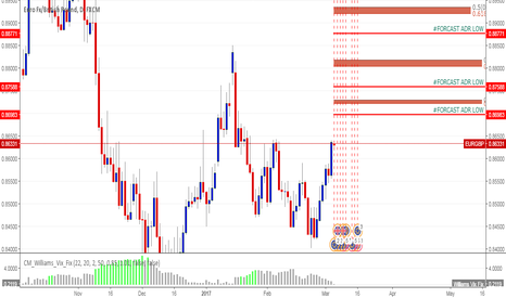 EURGBP: EURGBP BREAKING PREVIOUS HIGH