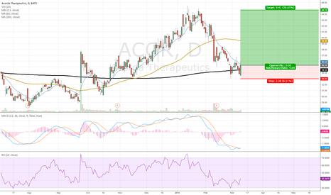 ACOR: Long ACOR on double bottom at moving average