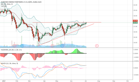 SXCP: Ascending triangle