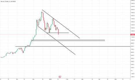 BTCUSD: Interesting Bitcoin Chart