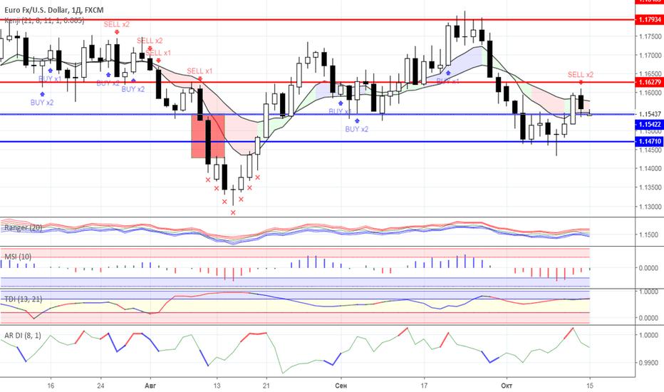 EURUSD: Диапазонная торговля: валютный рынок на 15.10.2018 года