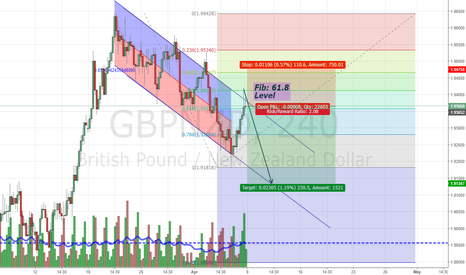 GBPNZD: GBPNZD_240M_Short_08.4.2018