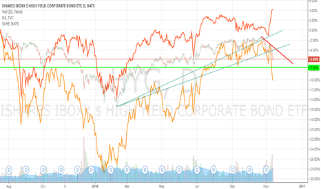 HYG: Divergence Between HYG and DOW Presents A DOW Short Opportunity