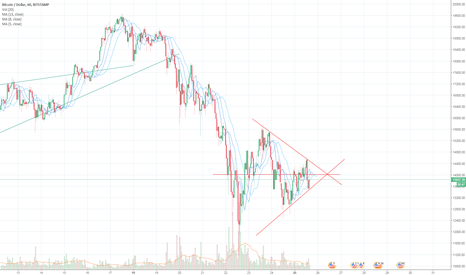 "BTCUSD: Upcoming ""Decision"" By BTCUSD"