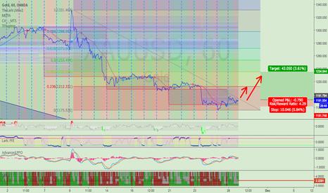 XAUUSD: (short-term) LONG GOLD - XAUUSD * TP1: 1210 - TP2: 1234