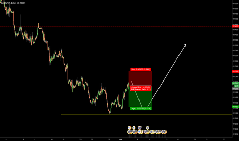 EURUSD: EURUSD - SHORT FOR THE DAY