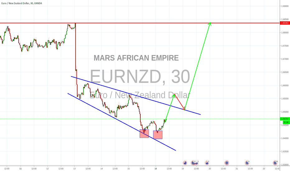 EURNZD: Broadening wedge reversal