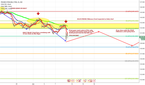 GBPJPY: GBPJPY 15 MIN CORRELATING TO DAILY TREND LINES.