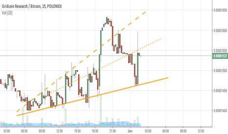 GRCBTC: Increasing support, but entropic price