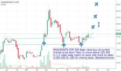 SHALPAINTS: SHALPAINTS CMP 209 Seen value buy at current  market