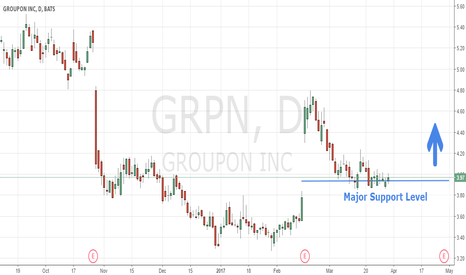 GRPN: $GRPN On Bullish Pullback After Earnings Beat