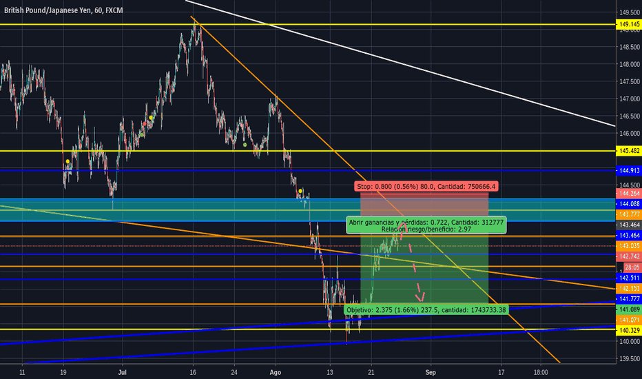 GBPJPY: Posible venta GBPUSD