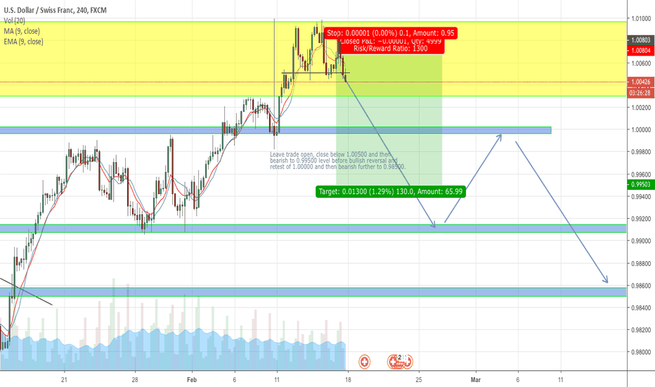 USDCHF: USD CHF Bearish Opportunity