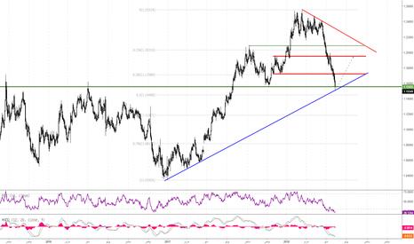 EURUSD: اليورو يصل إلى مستويات دعم تاريخية أمام الدولار الأمريكي