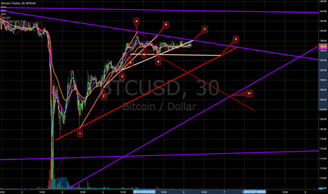 BTCUSD: Evolution of a wave (predicting success/failure points)