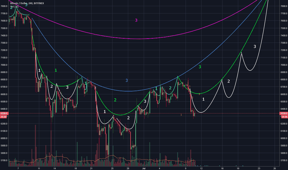 BTCUSD: Update previous TA, still the same just bigger
