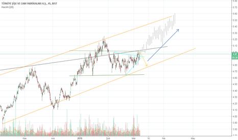 SISE: SISE Trend analizi
