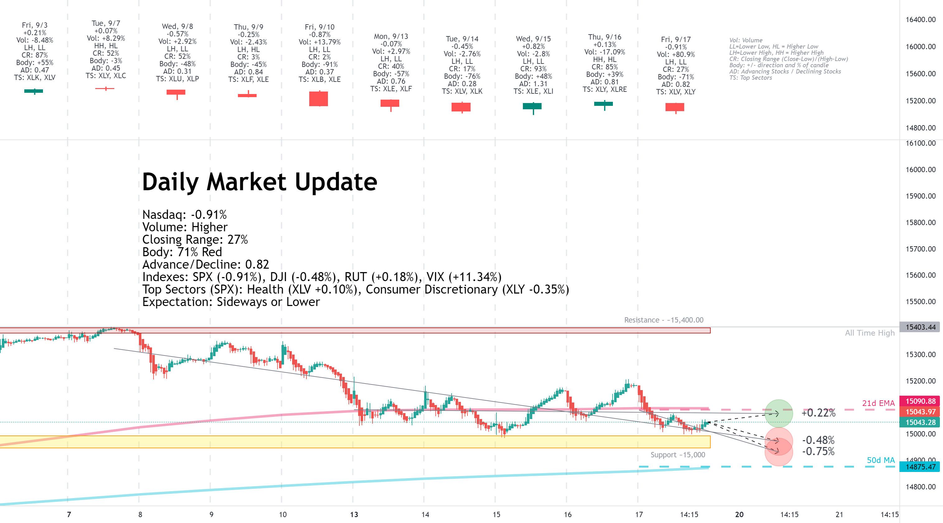 Daily Market Update for 9/17