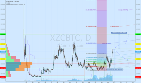 XZCBTC: Wide flat for trading