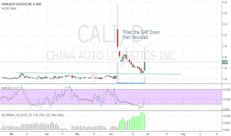 CALI: Filled the GAP down then bounced