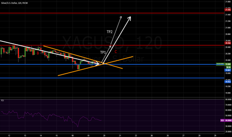XAGUSD: SILVER LOOKING FOR A BREAKOUT.