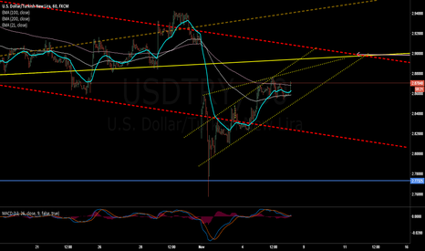 USDTRY: ABD's data force to #usdtry going up!