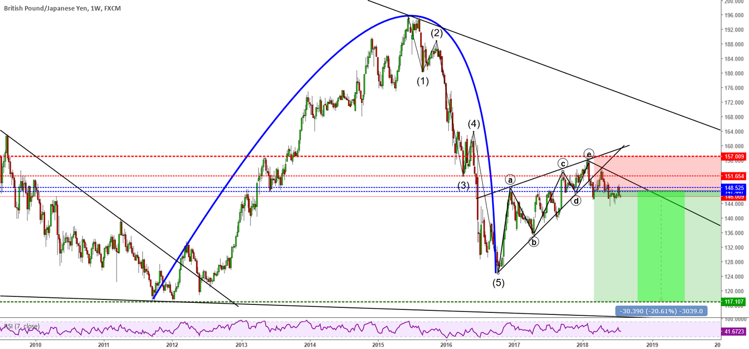 GBPJPY Selling opportunity