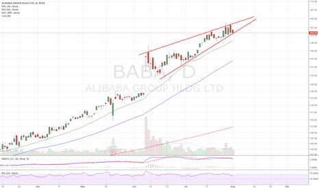 BABA: Ascending triangle