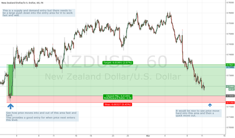 NZDUSD: NZD/USD Supply Demand Long entry
