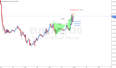 EURGBP: EUR/GBP Potential bearish butterfly