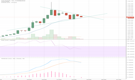 LTCUSD: Does LTC have another leg today?