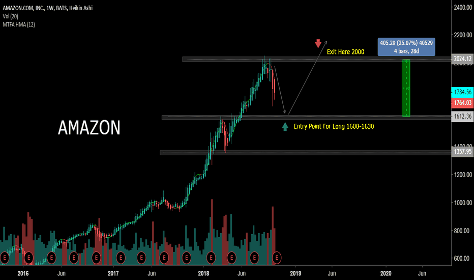 AMZN: AMAZON Long Buy 1600-1620 and take Profit 2000