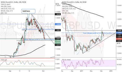 GBPUSD: GBPUSD (4 Hour)- Taking 300 pips profit on 1/4 of short position
