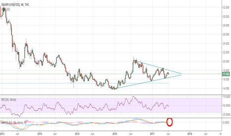 SILVER: Silver:- I see a Silver lining soon