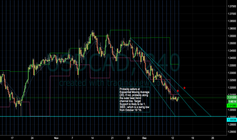 USDCAD: USDCAD Short Idea