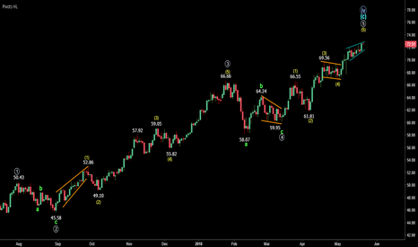 CL1!: Wave 5 About To End (Alternative Wave Count)