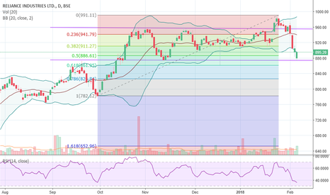 RELIANCE: Reversal at reliance industries