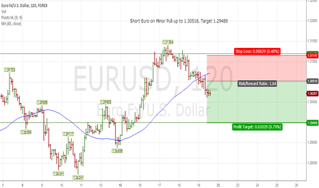 EURUSD: My Take On Euro Oct 20, 2012