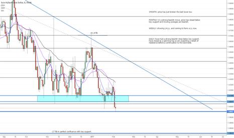 EURAUD: EUR/AUD strong bearish move?