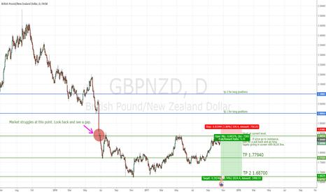 GBPNZD: Short GBP-NZD