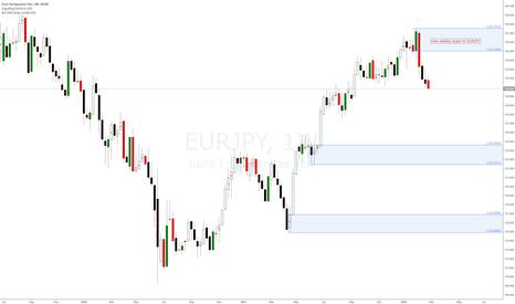 EURJPY: Forex EURJPY weekly supply imbalance