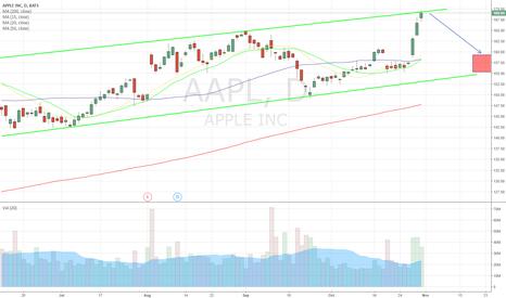 AAPL: $AAPL posible short