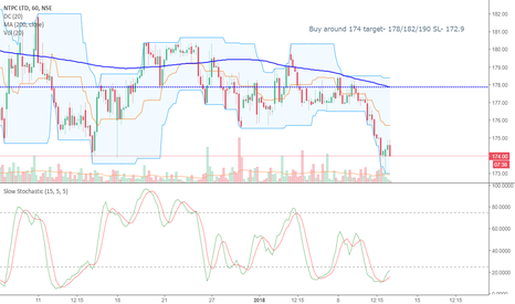 NTPC: Looking for some upside if the support level holds.