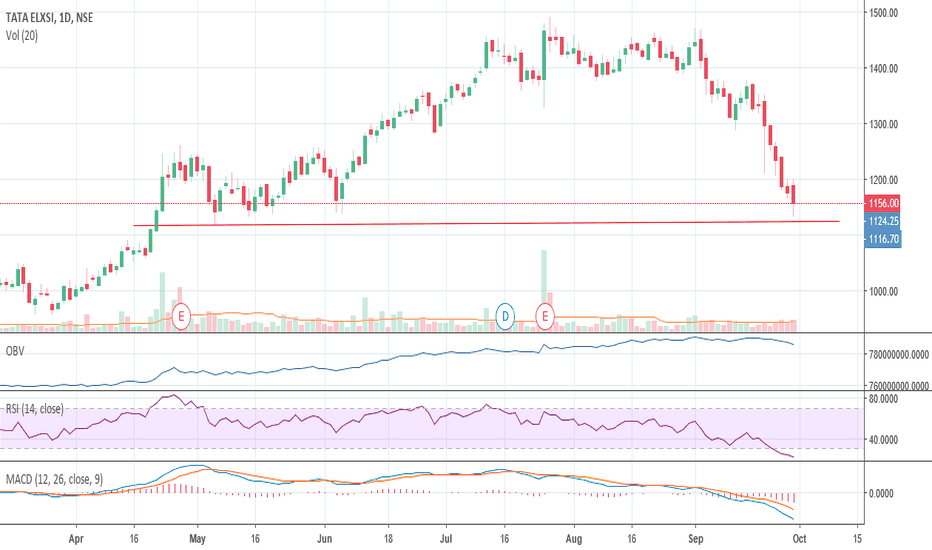 TATAELXSI: Daily support exist at 1120, If that got broken->1070