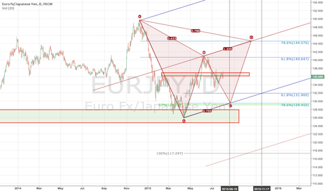 EURJPY: $EURJPY Bearish BC move