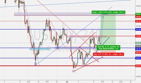 USDJPY: USDJPY LONG SETUP- update trade active-