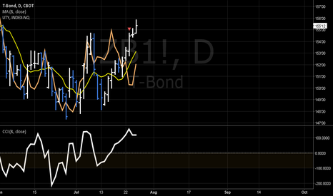 ZB1!: T-BOND: DIVERGENCE CORRELETION MODEL - SCAL INTO SHORT POSITION